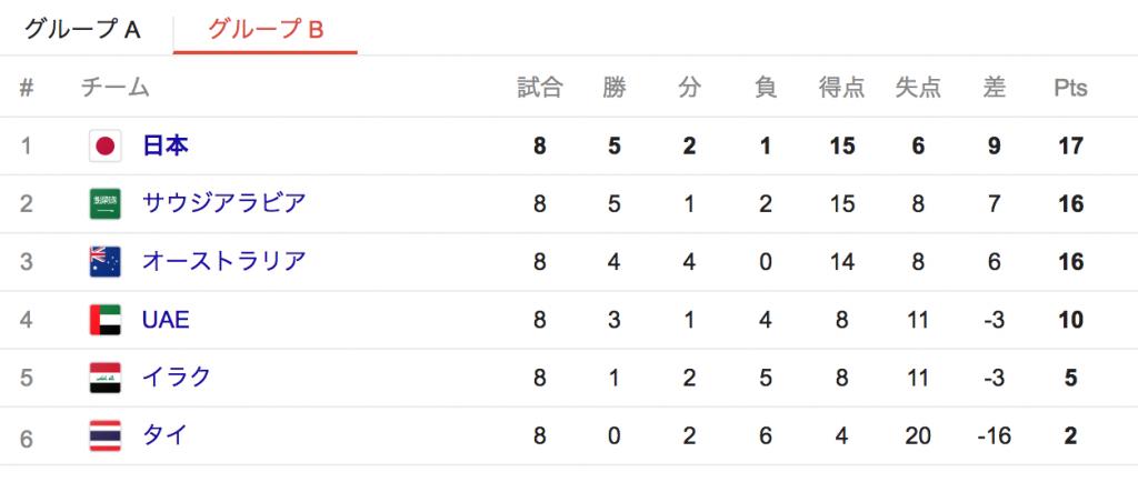 日本代表オーストラリア戦メンバー発表!放送時間とW杯出場条件も